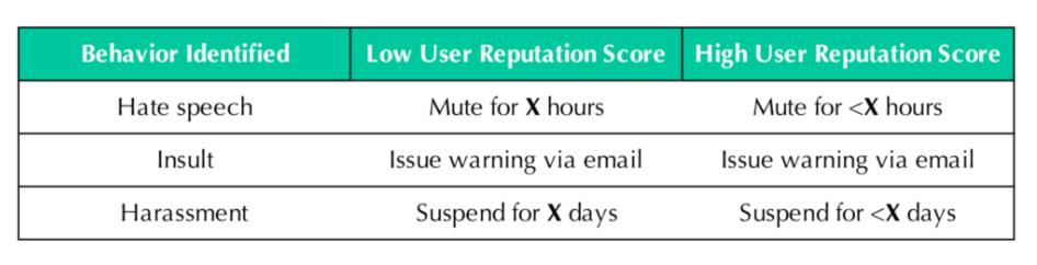 Spectrum Labs Behavior - Response Matrix
