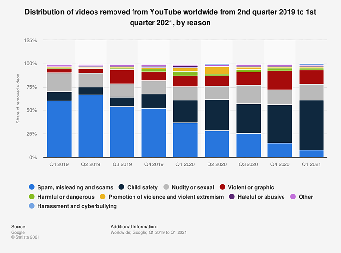 Videos removed by YouTube wordwide